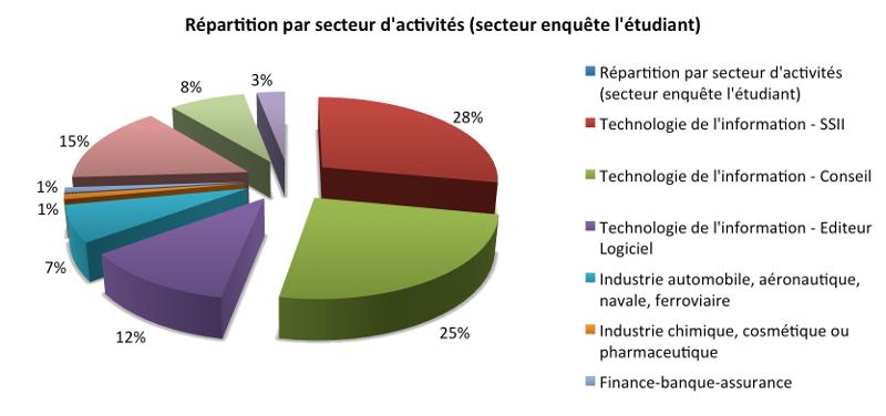secteurs